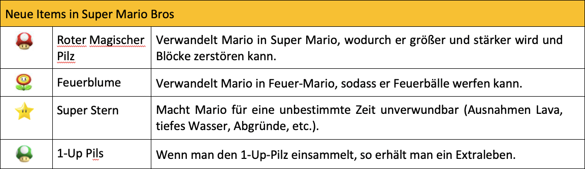 Neue Items im Super Mario Bros